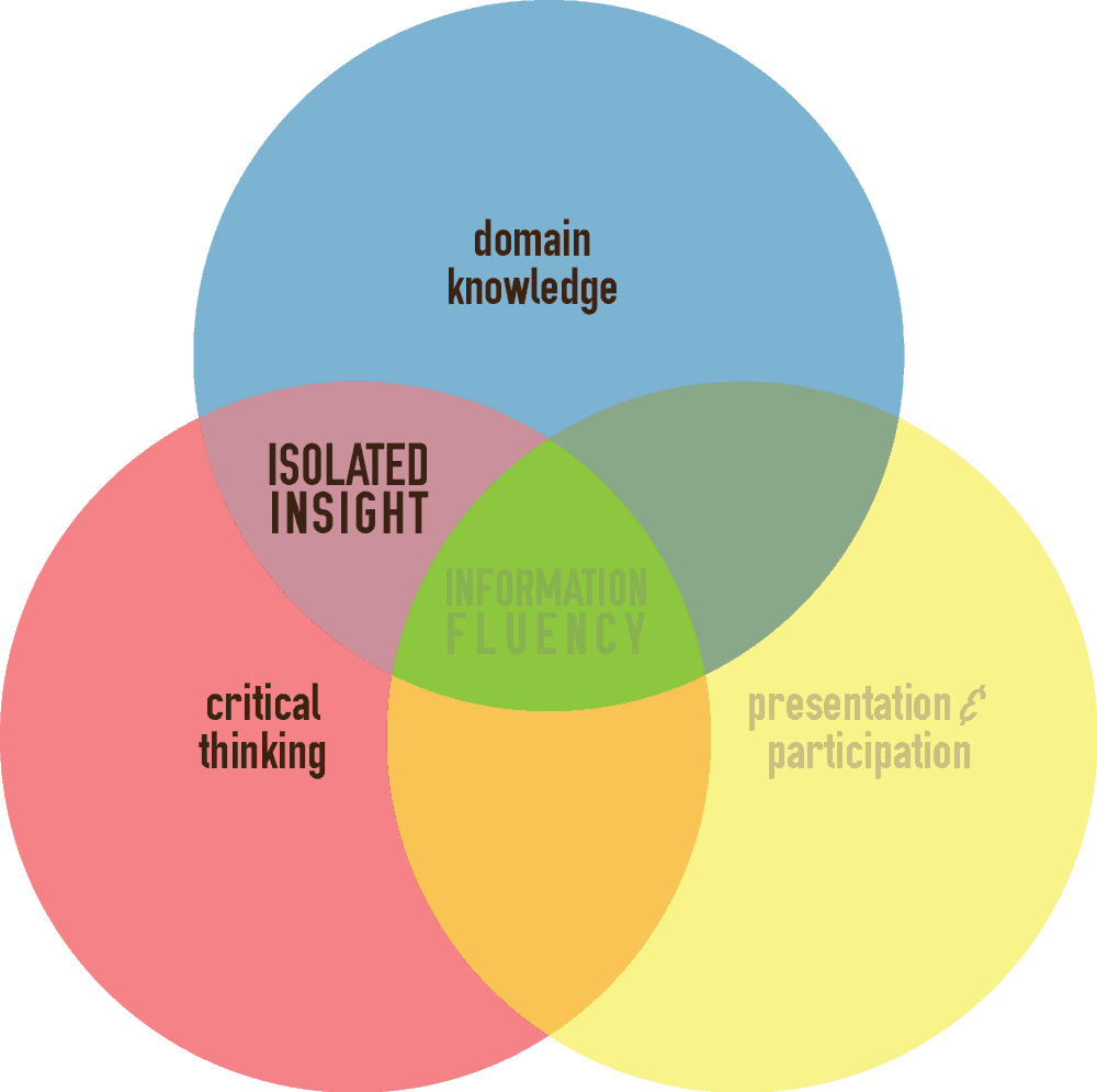 Large image of the learning assessment cycle-highlighting Isolated insight