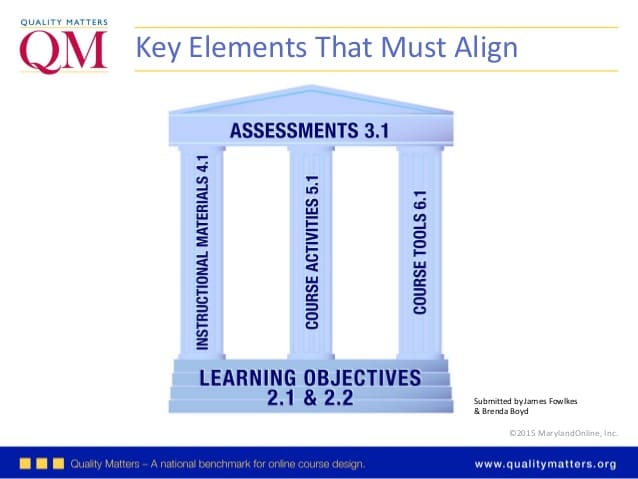 Key Elements that Must Align graphic QM Learning Objectives 2.1 & 2.2