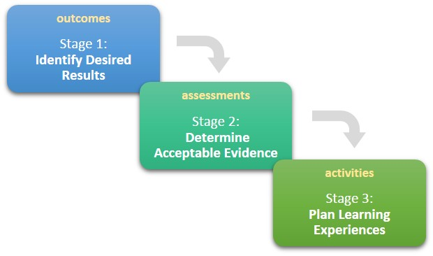 Three stages–outcomes, assessments, activities–represented in a graphic.