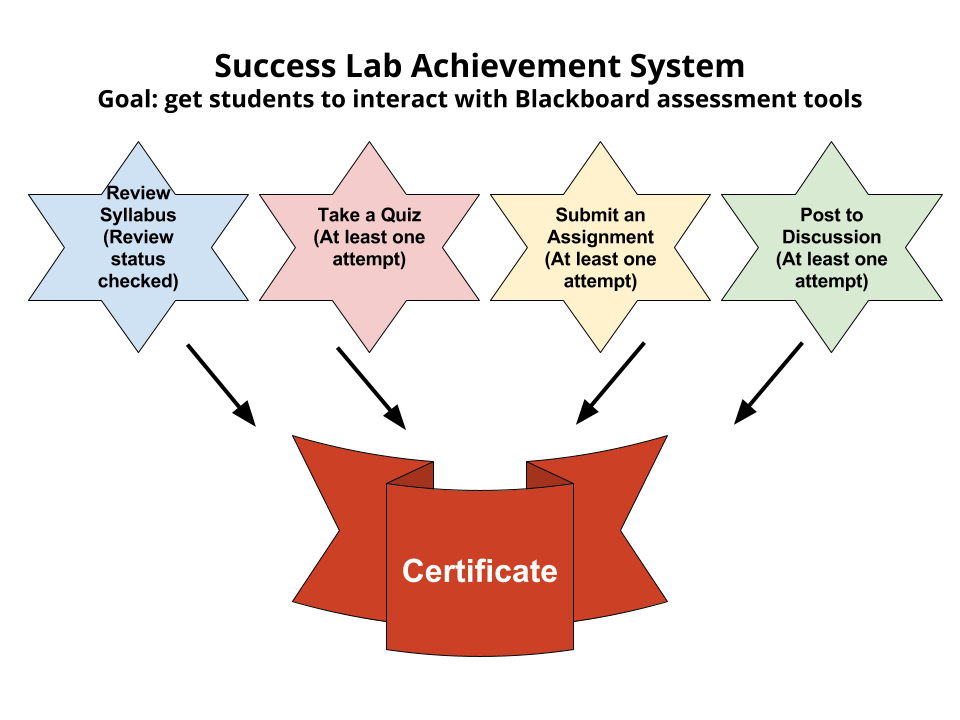 How a person may receive a badge or certificate in the success lab