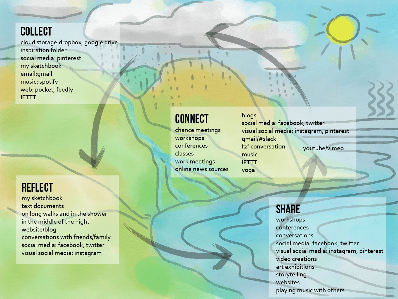 background picture done in water colors, looks like the hydrological cycle with land, rivers, ocean, evaporation. Text boxes contain lists of PLE elements in the foreground.