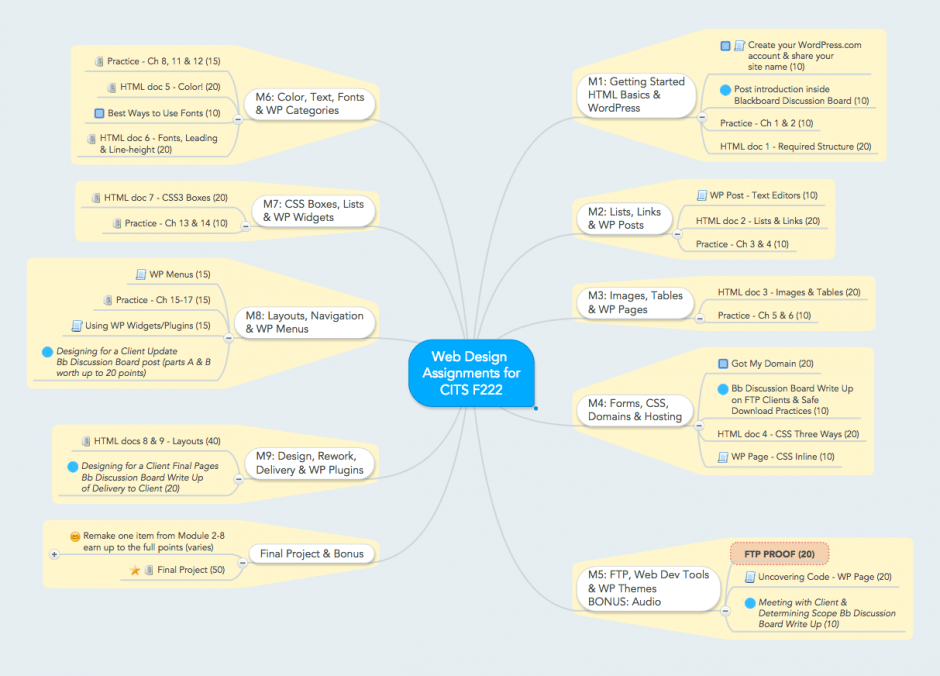 mind map layout of course