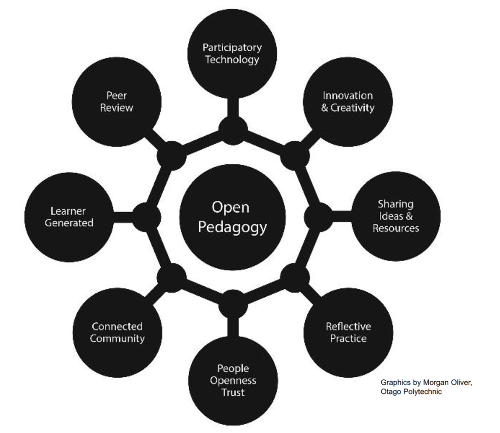 Open educational practices encourage connectedness, trust, and innovation according to Hegarty, who describes OEP as having 8 attributes (5).