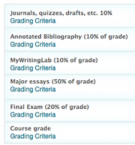 Graphic showing Grading criteria across categories: Journals, quizzes, drafts, Annotated Bibliography, My writing lab, major essays, final exam