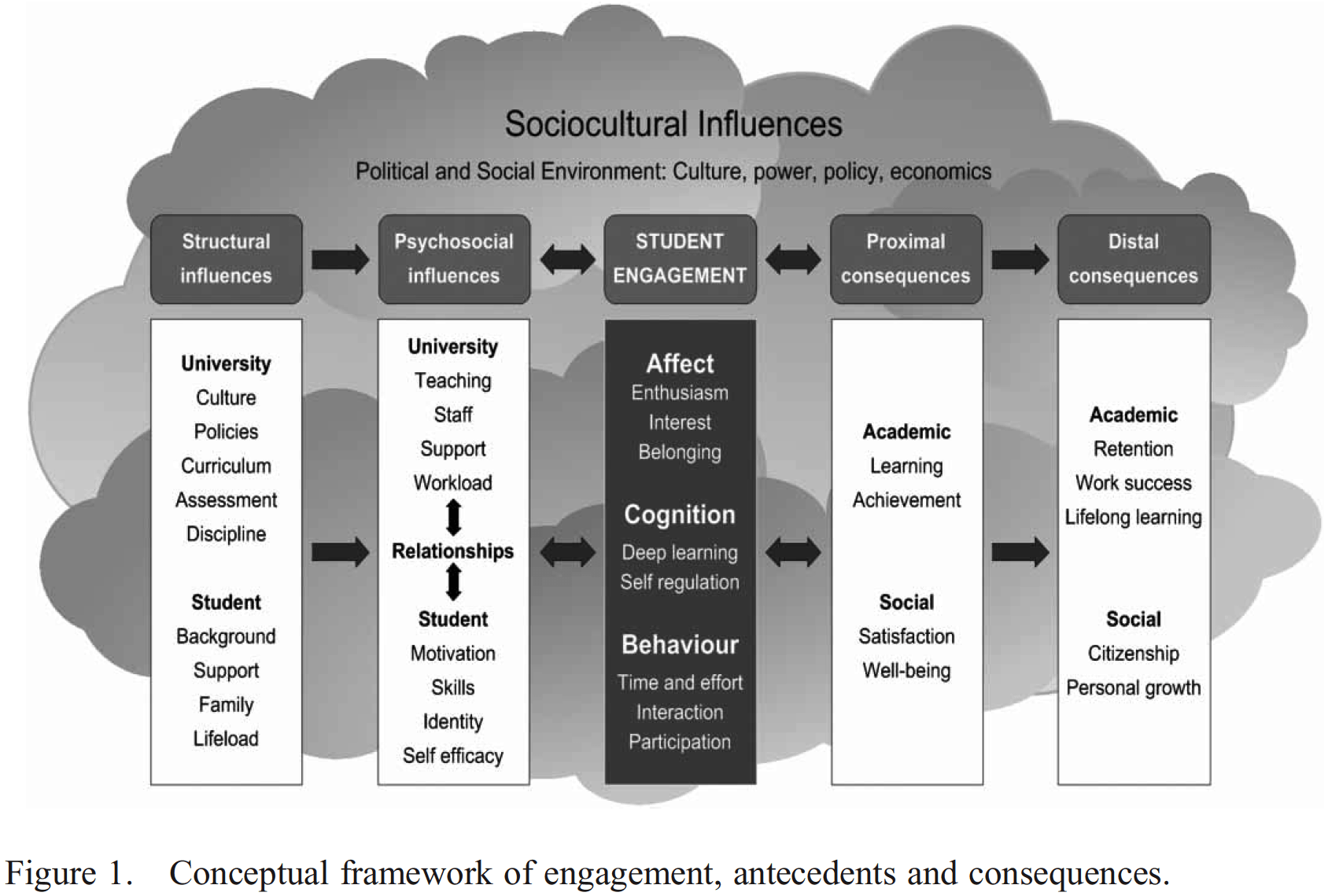 Kahu, E.R (2013). Framing student engagement in higher education. Studies in Higher Education, 38 (5), 758-773.