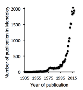 figure showing increase of citations from 1935-2015