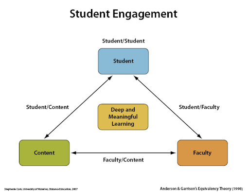 chart showing the connections between students, content and faculty.