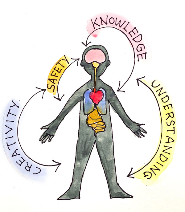 "A body with arrows labeled ""knowledge, safety, creativity, understanding"""