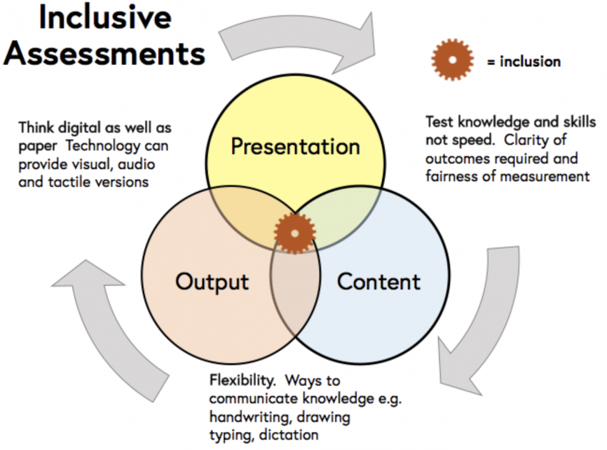 Test knowledge and skills not speed. Clarity of outcomes required and fairness of measurement. Flexibility. Ways to communicate knowledge include handwriting, drawing, typing, dictation, Think digitally as well as paper. Technology can provide visual, audio and tactile versions. circles: Presentation, Content, Output overlap to an area of inclusion.